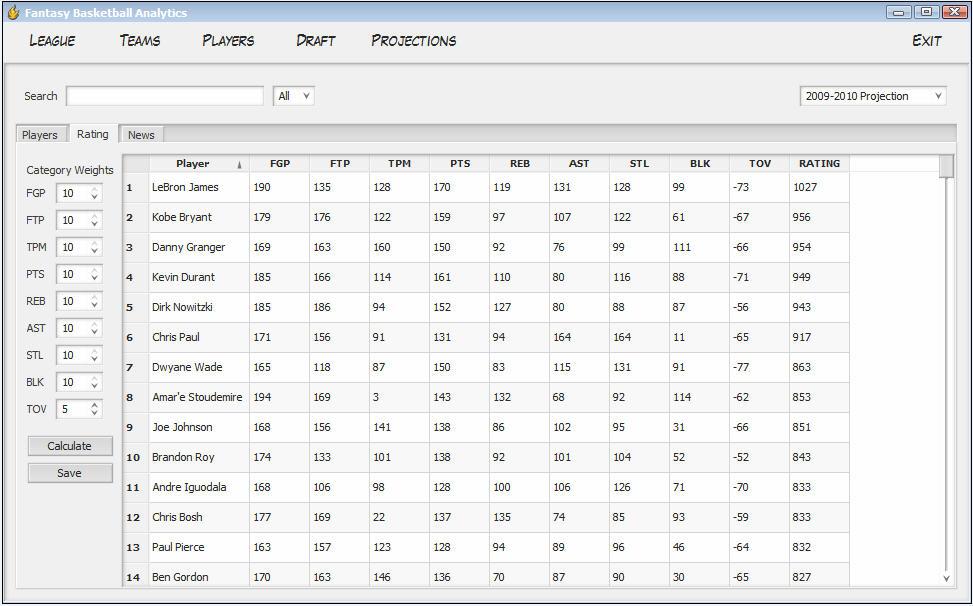 Fantasy Basketball Analytics lets you dominate Fantasy Basketball ...